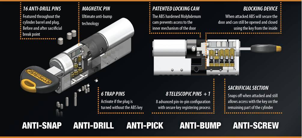ABS locks supplier